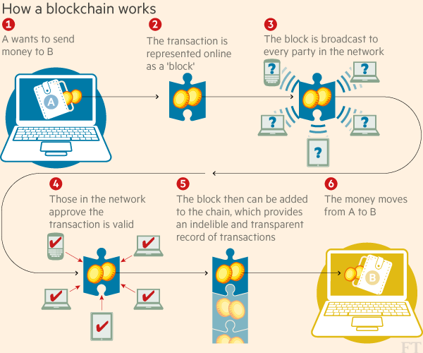 Blockchain explained diagram
