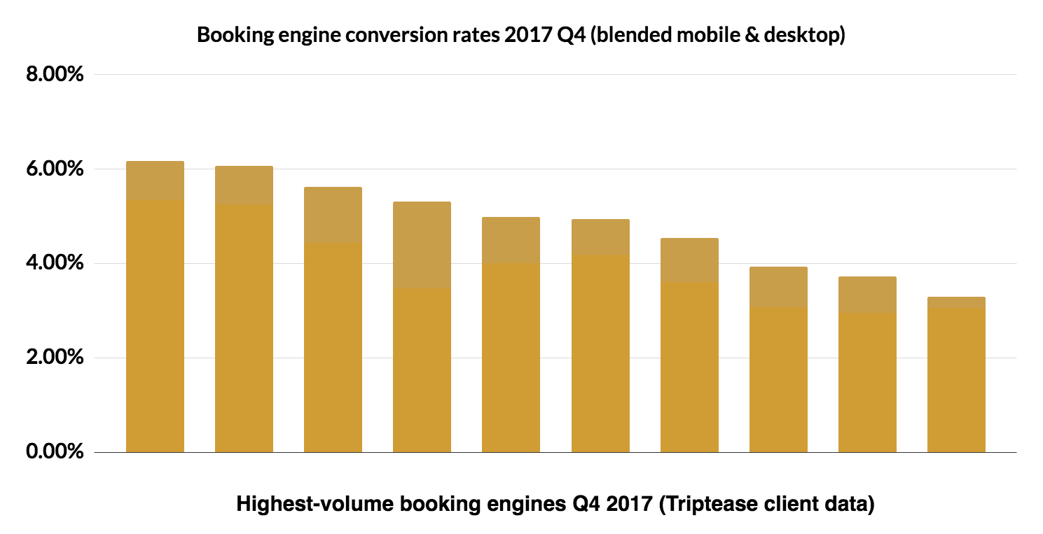 Blended booking engine conversion rates