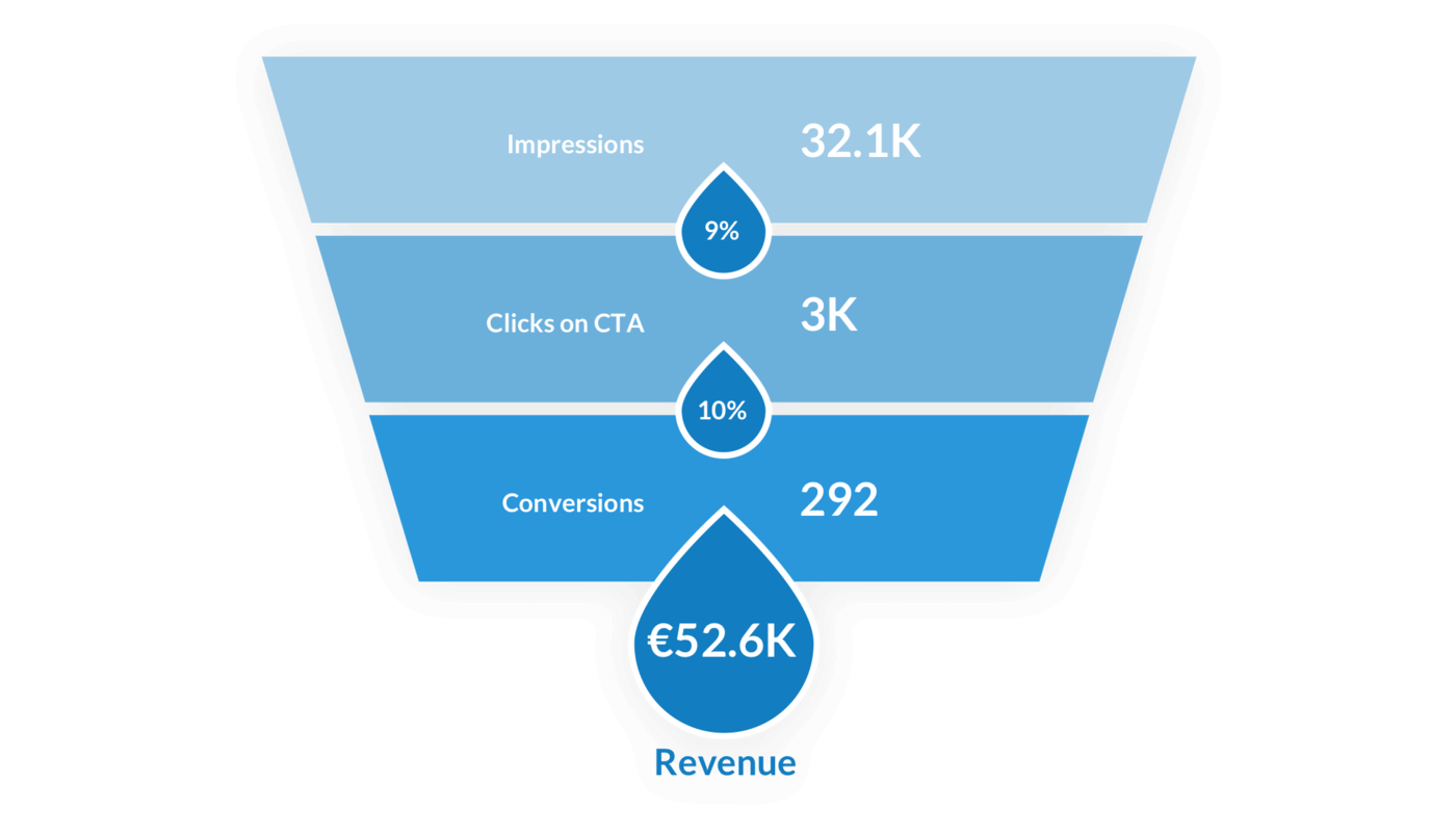 Conversion funnel displaying impressions, Clicks on CTA and Conversions