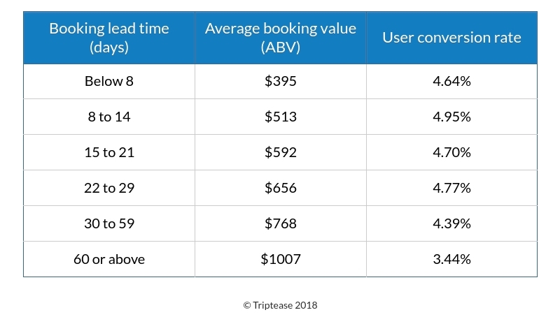 TRIPTEASE booking lead time data