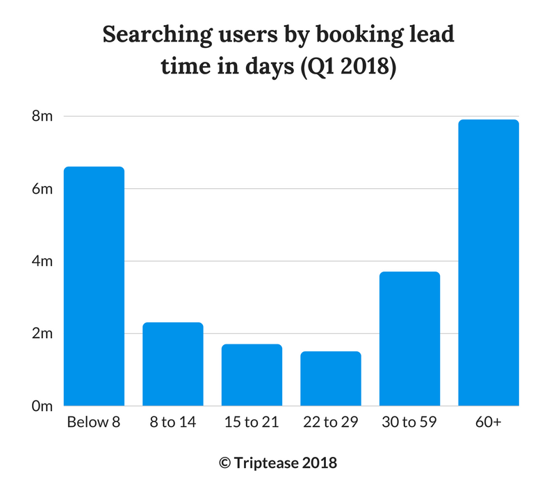 TRIPTEASE searching users by booking lead time