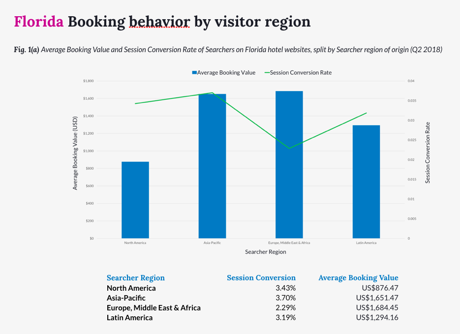 Booking behavior by visitor region