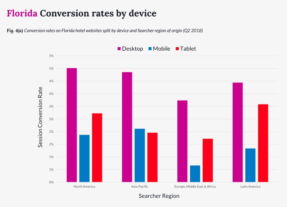 Booking behavior by device