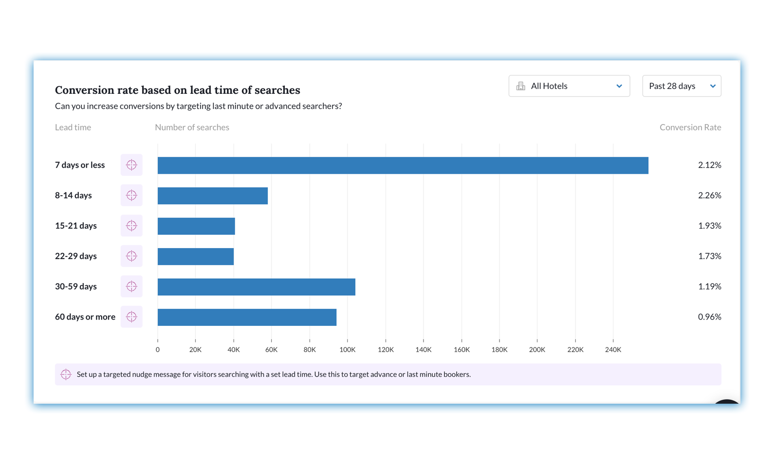 Screen shot of the 'Conversion based on lead time of searches' graph from the Insights Dashboard