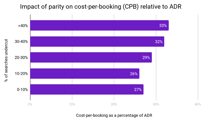Impact of parity on cost per booking relative to ADR
