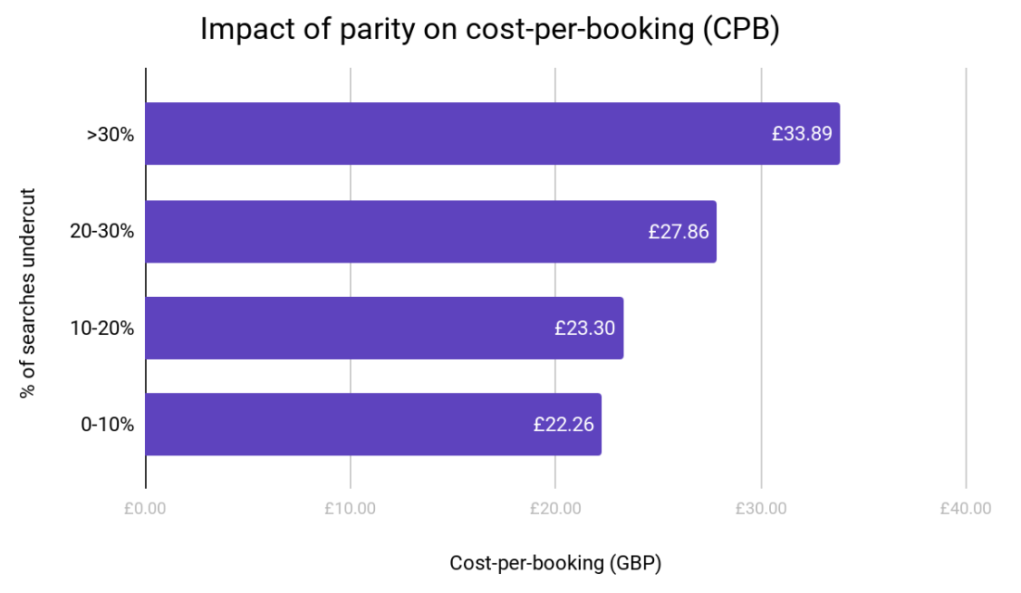Impact of parity on cost-per-booking
