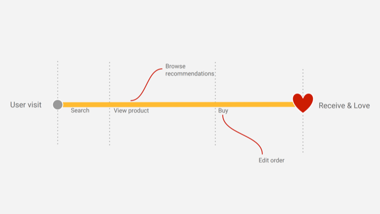 The Golden Path of UX design