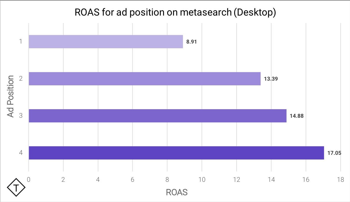 desktop ROAS graph