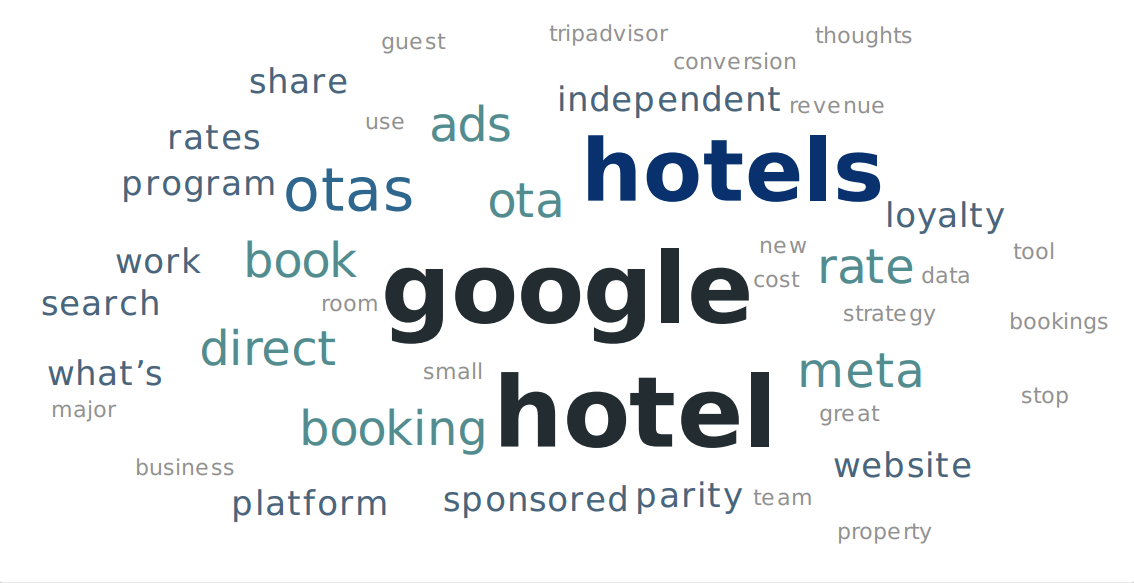 Direct Booking Summit question word cloud