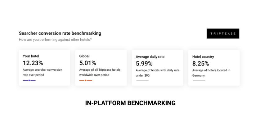 McDreams benchmarking