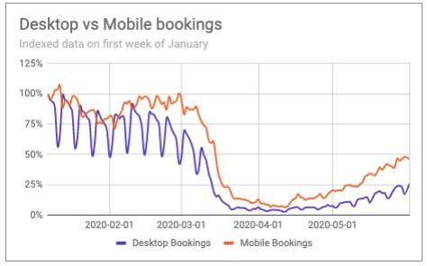 Indexed desktop v mobile
